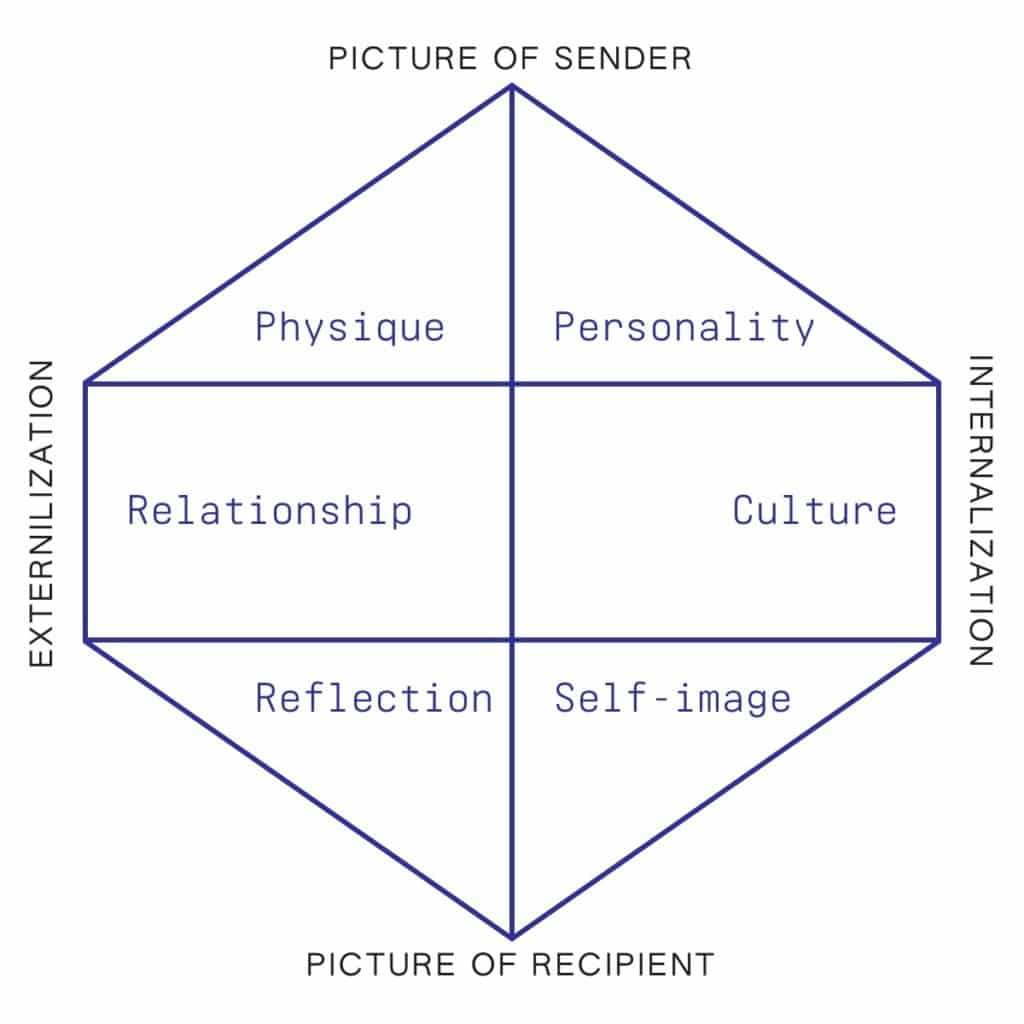 Kapferer's Brand Identity Prism, with six sections.