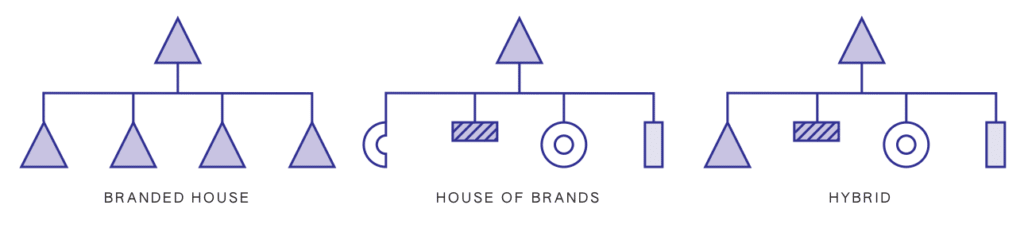 Three classic brand architecture models: Branded House, House of Brands, and Hybrid