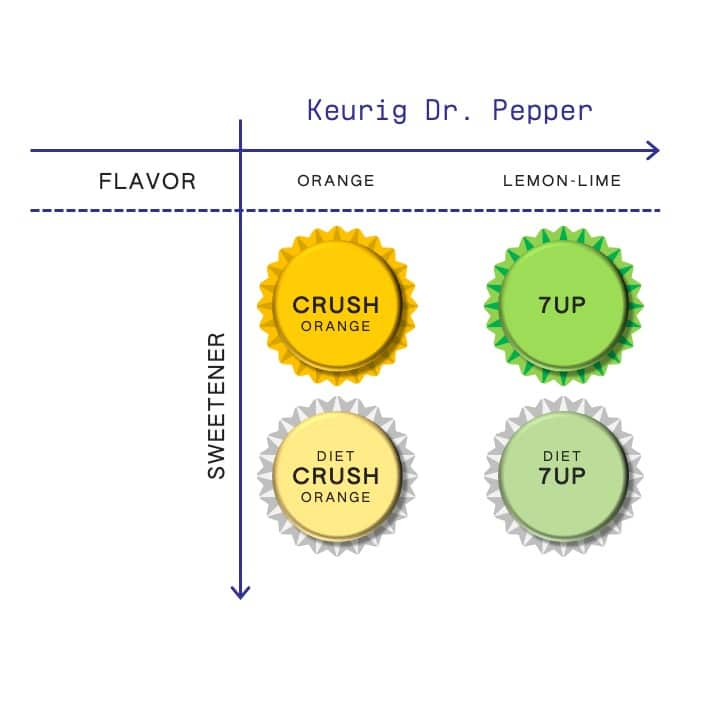 Keurig Dr. Pepper brand architecture