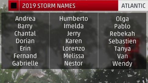 2019 Atlantic hurricane season names from The Weather Channel
