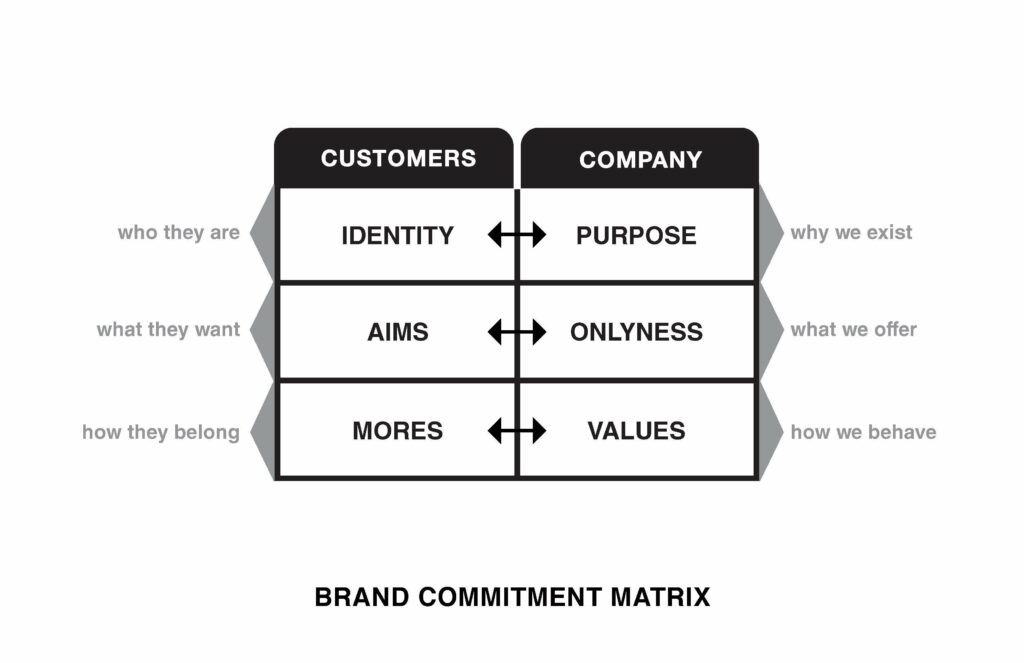 Marty Neumeier's Brand Commitment Matrix