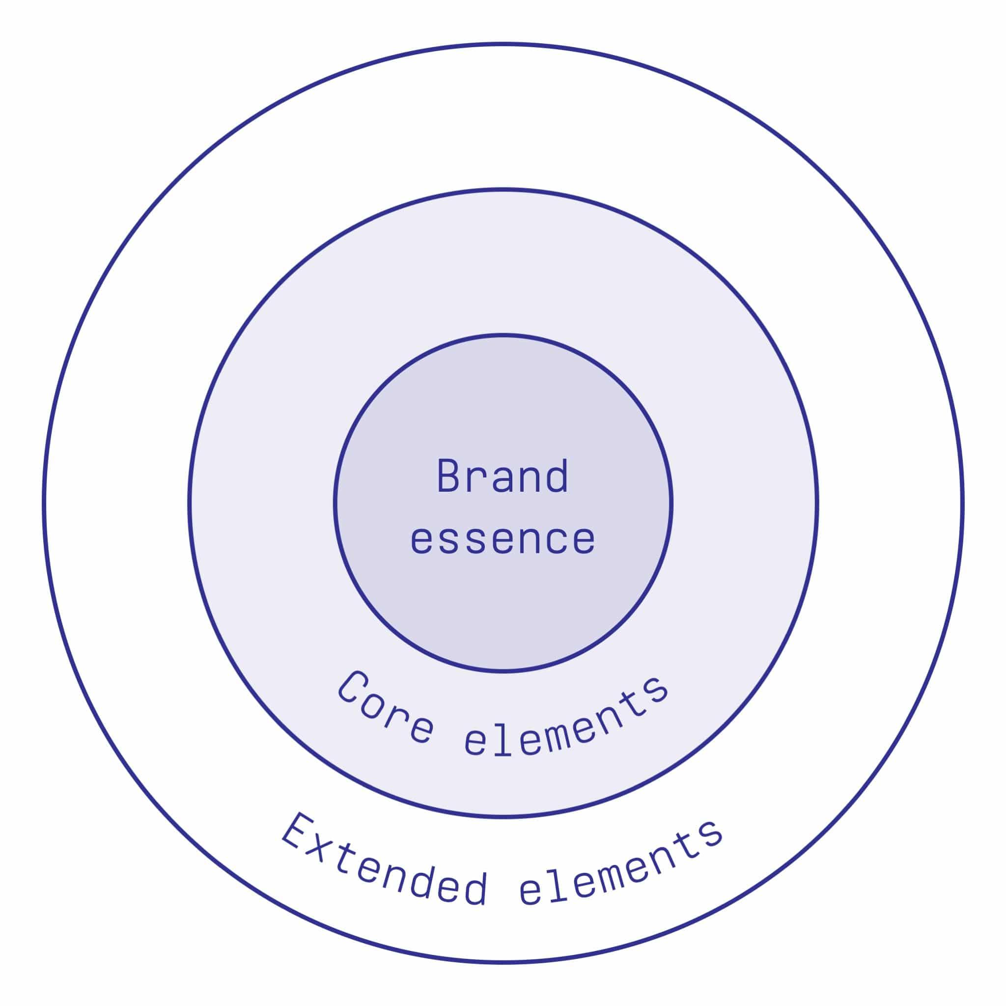 David Aaker's Brand Vision Model