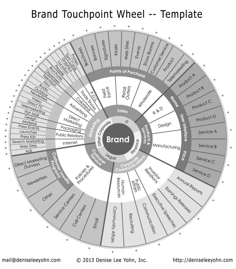 Brand Touchpoint Wheel by Denise Lee Yohn