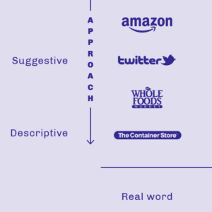 Types of brand names plotted on a two-by-two chart - detail