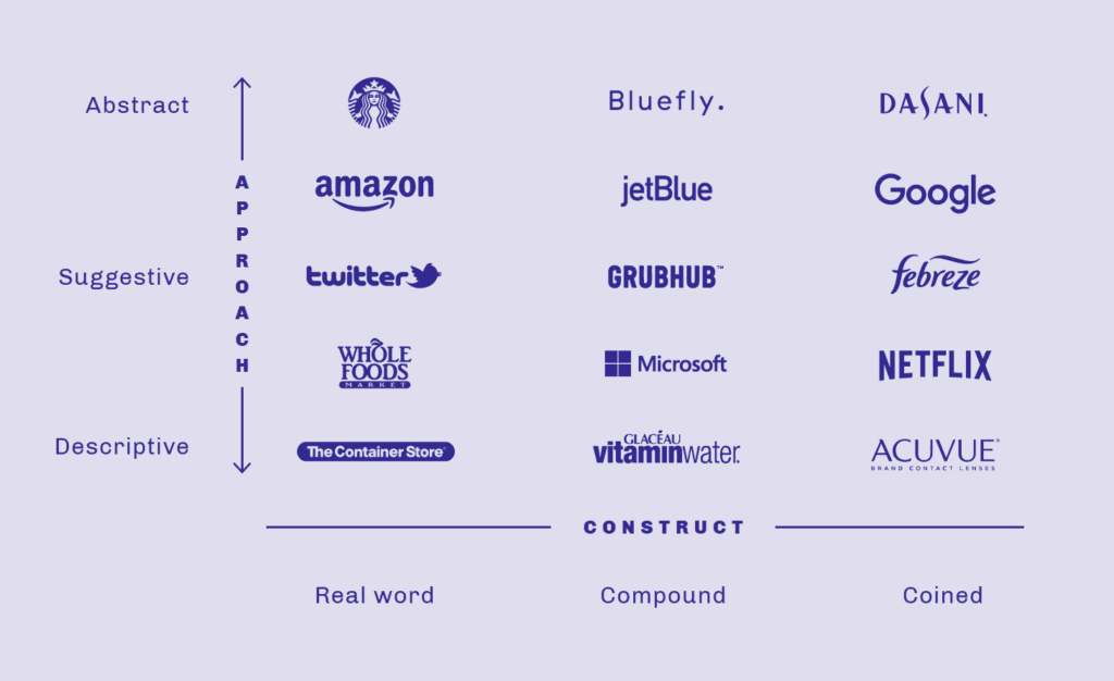 Chart showing brand names organized by naming approach and naming construct