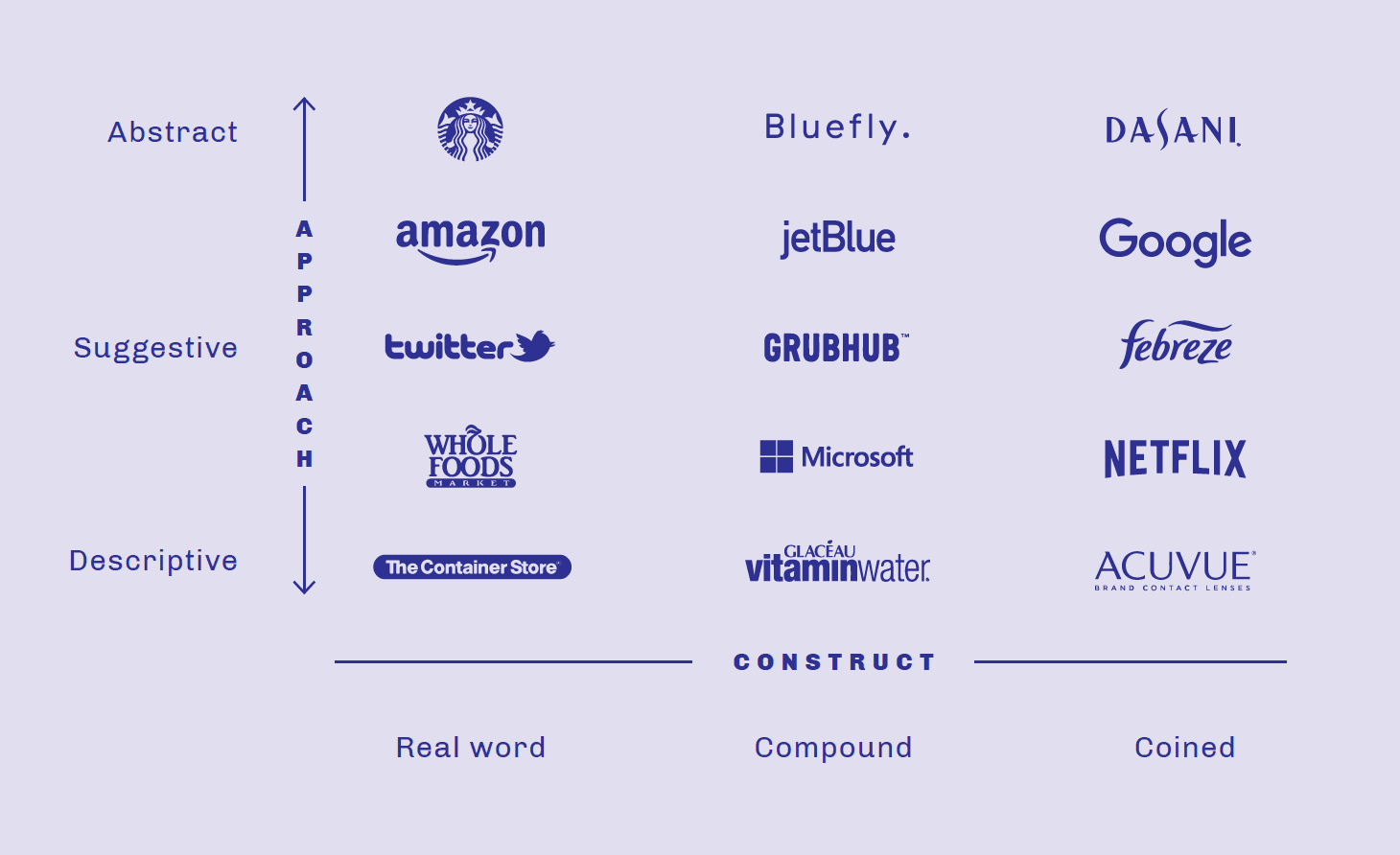 How Brands are Built naming chart with examples