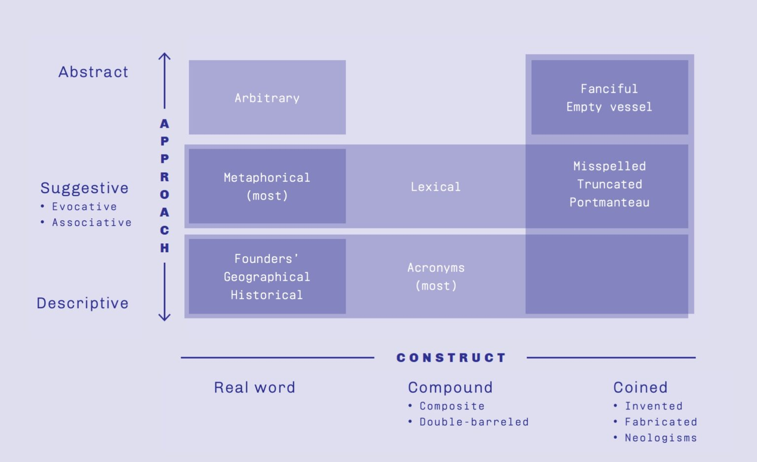 How Brands are Built naming chart generic
