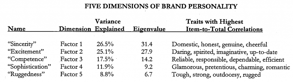 Five dimensions of brand personality, Aaker (1997)